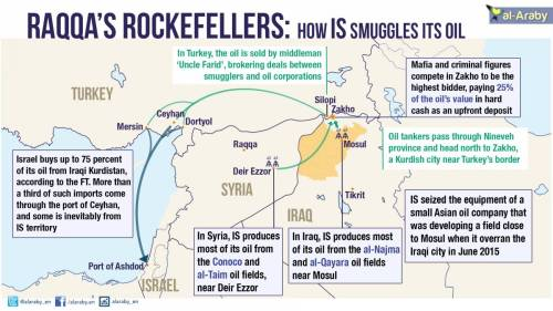 Israel the Main Buyer of ISIS Oil